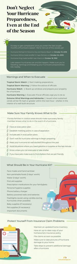 hurricane preparedness kit